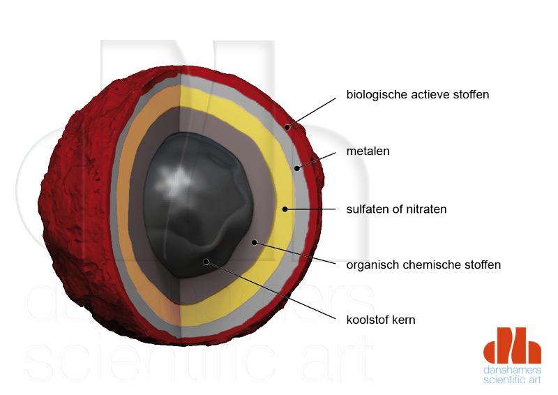 kern ultrafijnstof